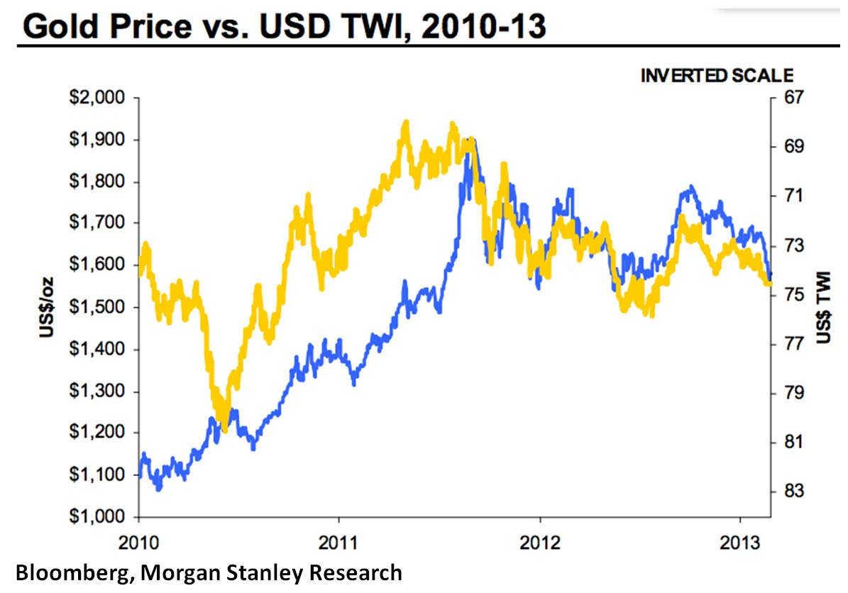 Gold price versus US dollar chart